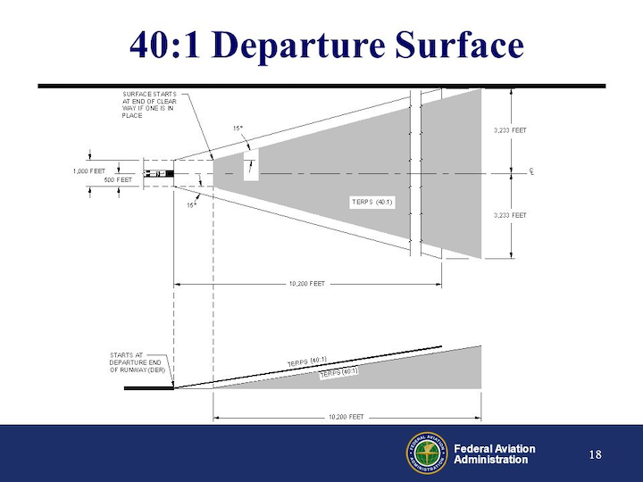 The Real Issues Raised By Airport Imaginary Surfaces Aviation Pros