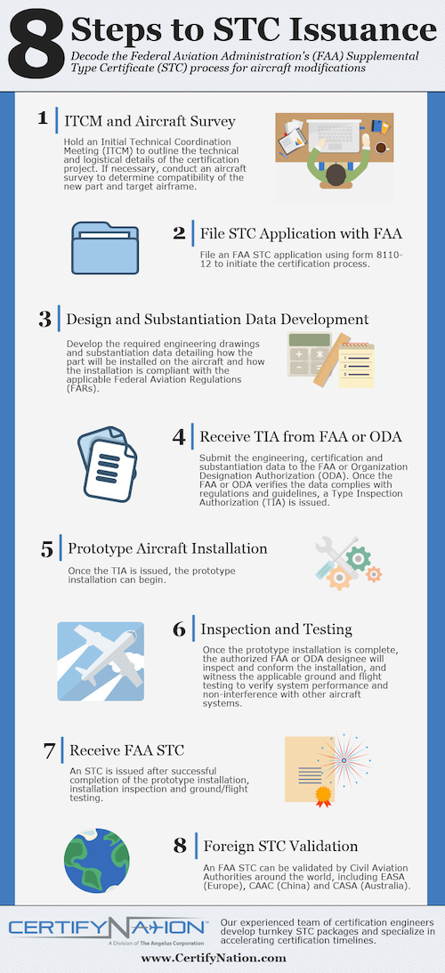 Certifynation Releases Infographic On Faa Stc Process